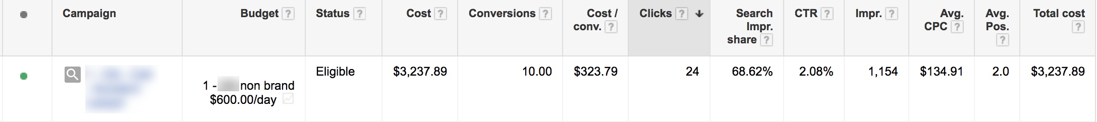 AdWords account before shut down