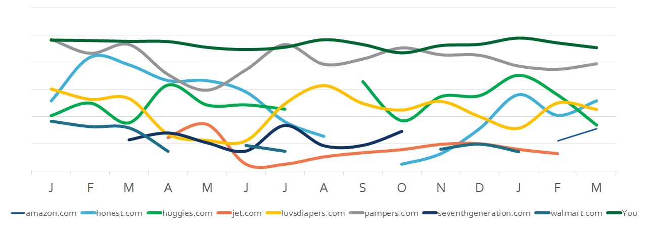 AdWords Auction Insights Over Time