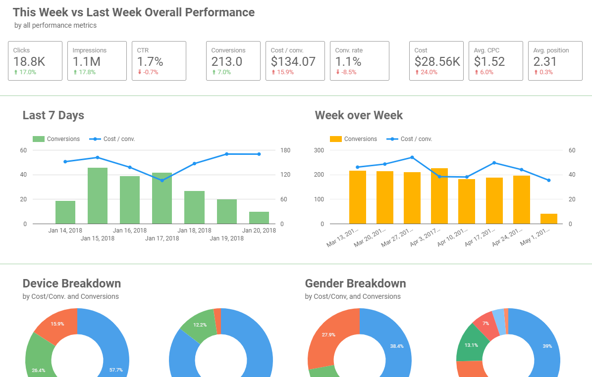 Google Data Studio AdWords Reports