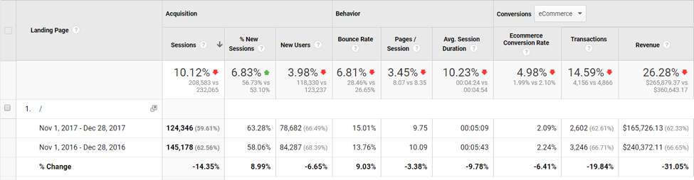 Negative Google Analytics Screenshot