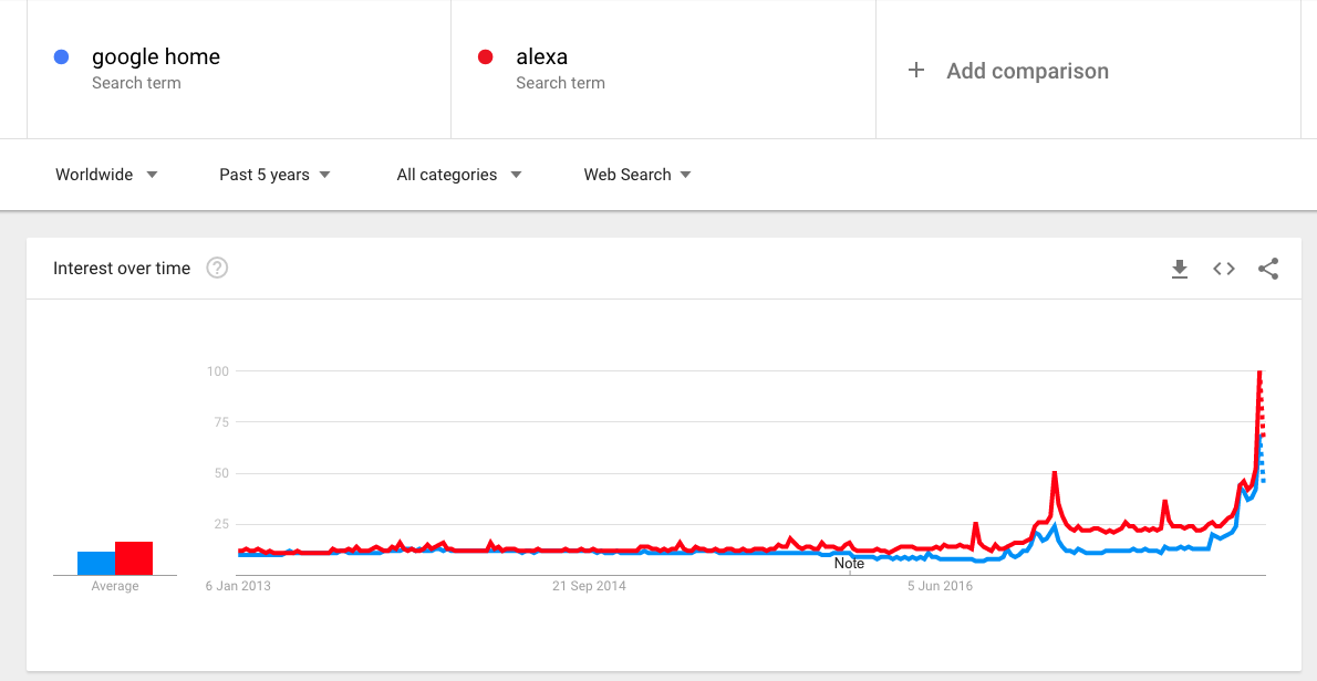 Google Home and Alexa interest over time 5 years