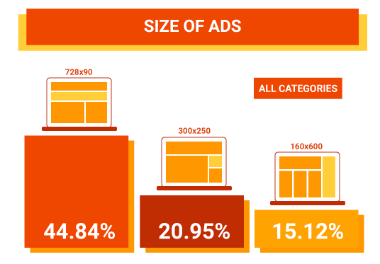 Size of Ads
