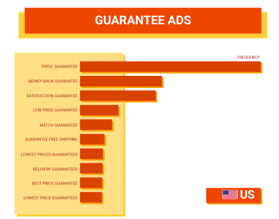 Guarantee Ads - US