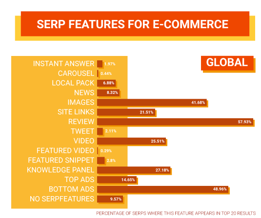 SERP Features for E-Commerce - Global