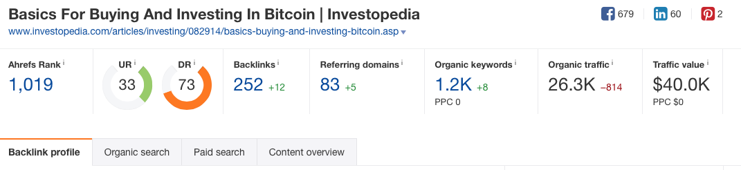 investopedia - bitcoin - backlink profile