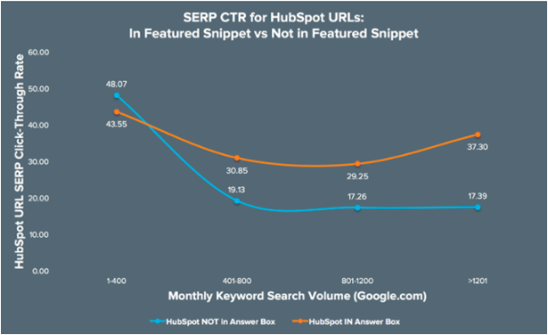 SERP CTR for Hubspot URLS in featured snippet vs not in featured snippet