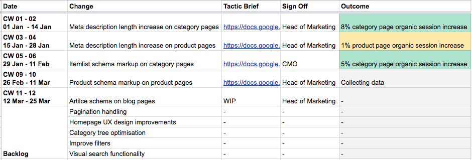 agile seo strategy document