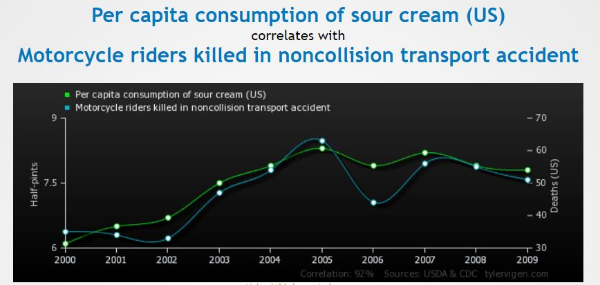 Motorcycle Sour Cream Correlation