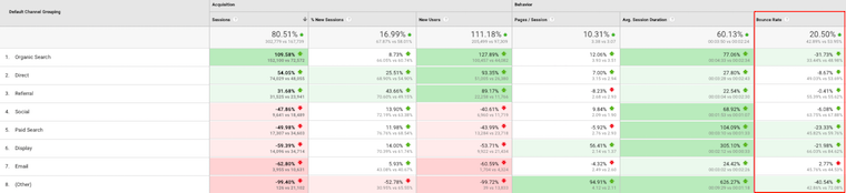 Analysing Bounce Rate Benchmarks