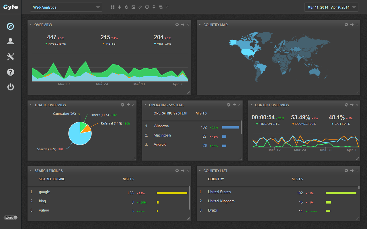 Cyfe Web Analytics Dashboard