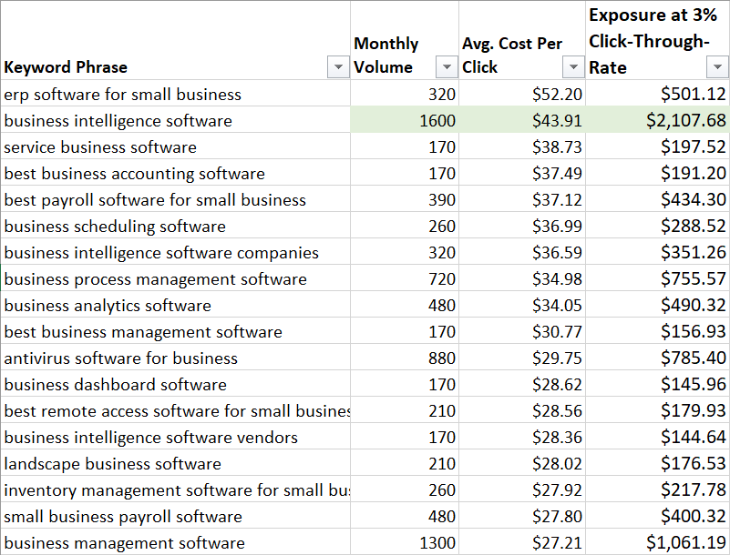 Spreadsheet showing keywords, volume, cost per click, and estimated exposure