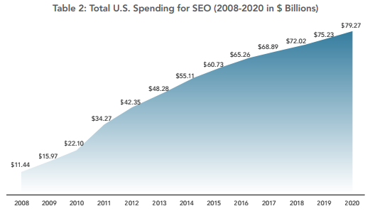 Total US Spending for SEO 2020