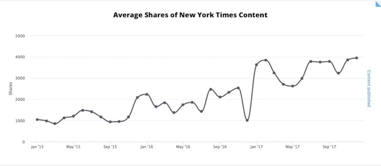 New Content Trends Report: Social Sharing Down 50% Since 2015