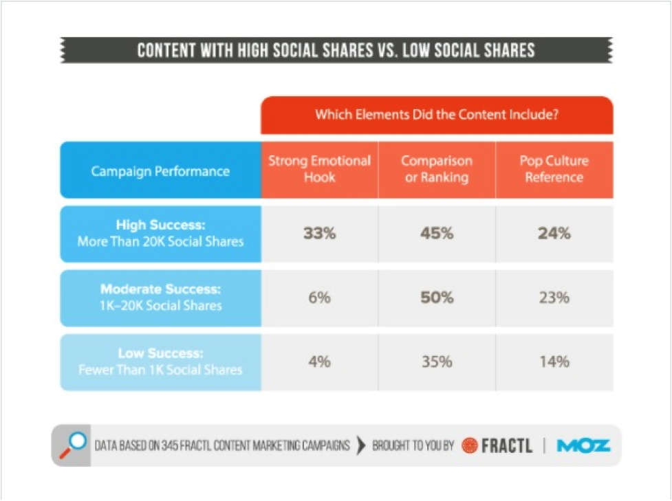High Low Social Shares