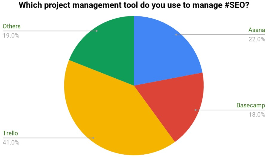 project-management-tool-survey