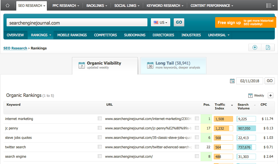 Searchmetrics SERPs analysis tool - organic visibility report