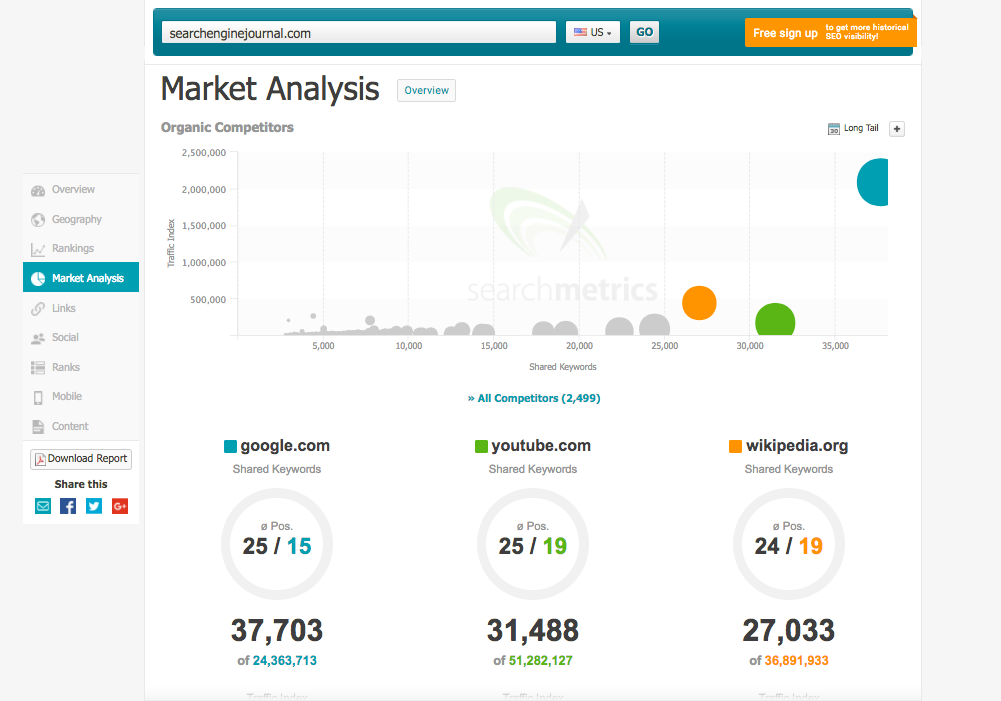 Searchmetrics - market analysis
