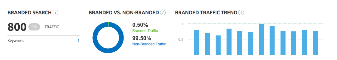 Semrush branded to non-branded traffic