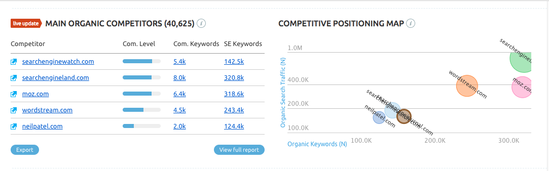 SEMrush main organic competitors report