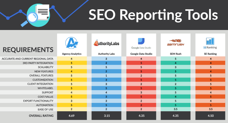 SEO reporting tools