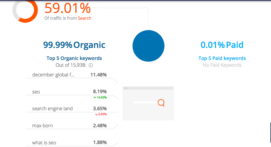 SimilarWeb - Organic Keywords report