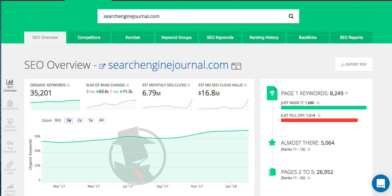 SpyFu SEO Overview dashboard