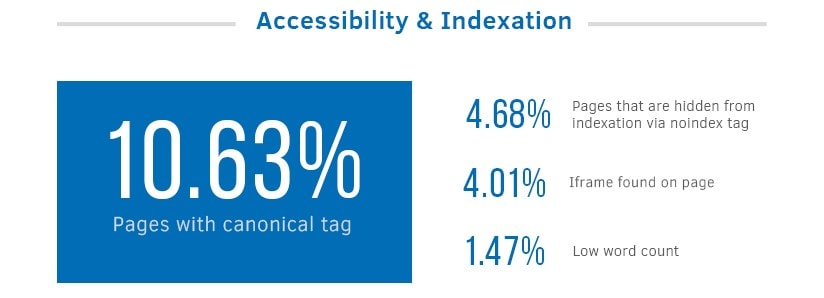 Accessibility & Indexation statistics | SEJ