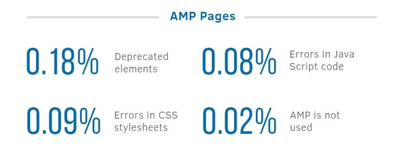 AMP pages statistics | SEJ