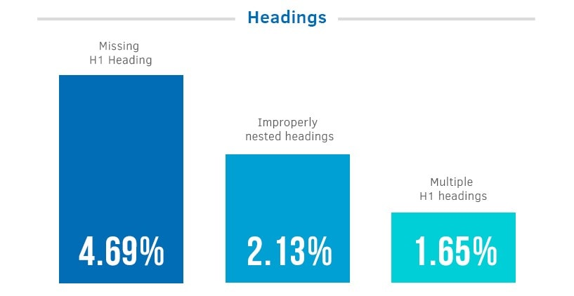 Headings statistics | SEJ