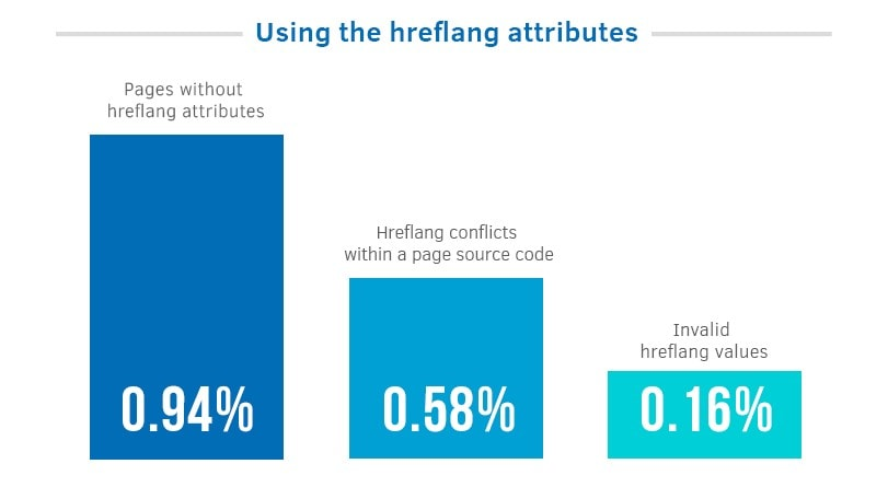 Using the hreflang attributes statistics | SEJ