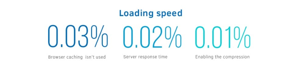 Loading speed statistics | SEJ