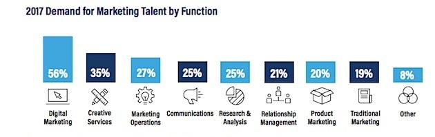 2017 demand for marketing talent by function