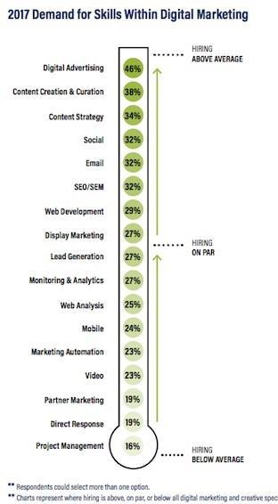 2017 demand for skills within digital marketing