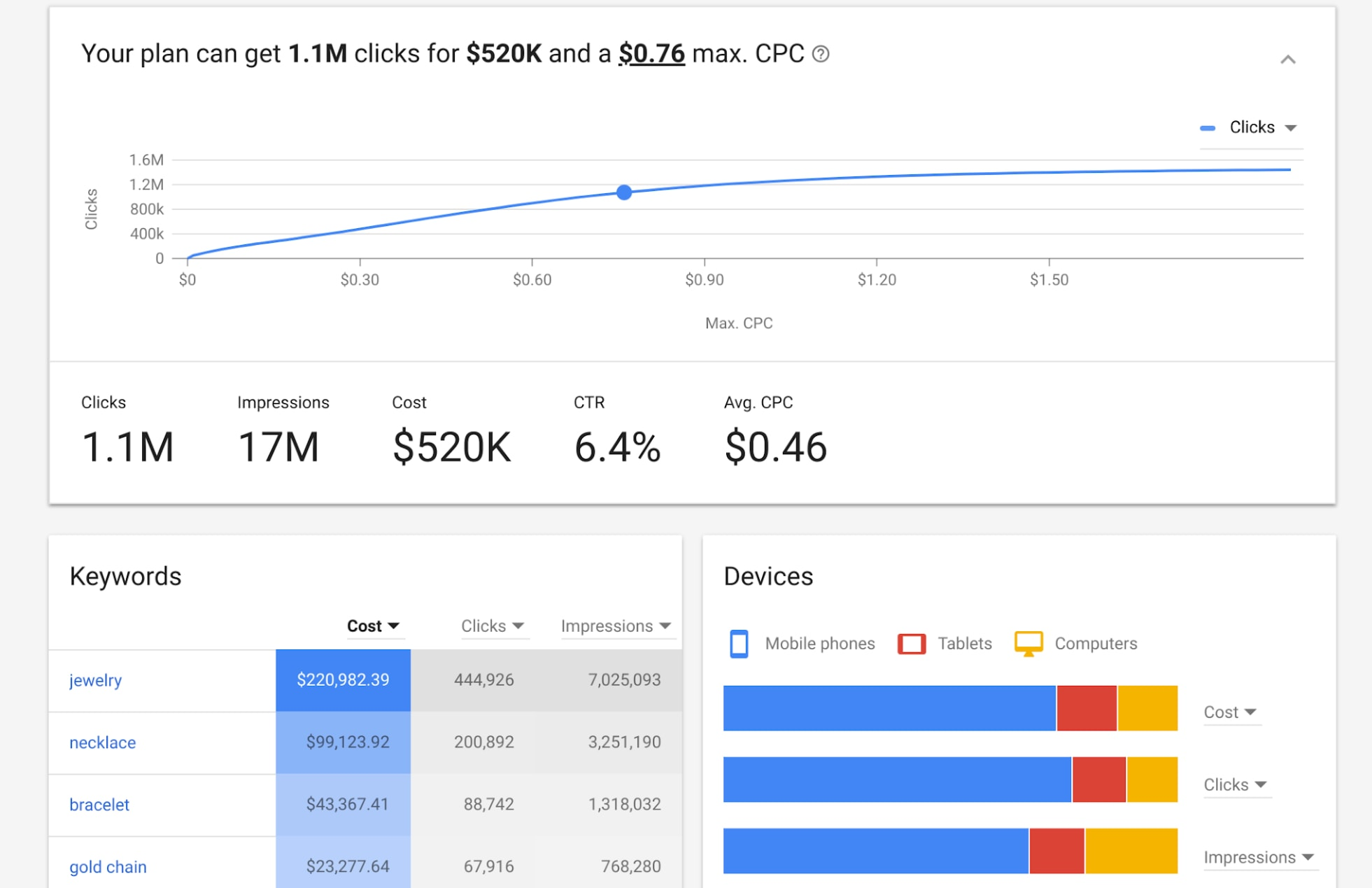 Google AdWords Releases New Keyword Planner Tool