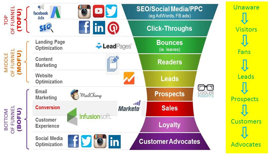 Buyers-Journey-and-Digital-Marketing-Funnel