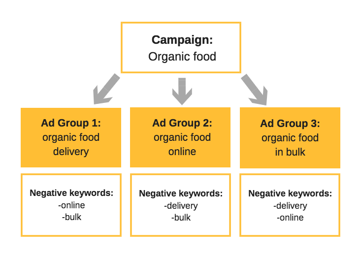 3 Ways You're Cannibalizing Your Traffic and Budget (and How