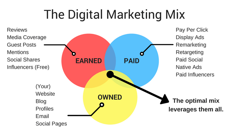 marketing mix paid owned earned