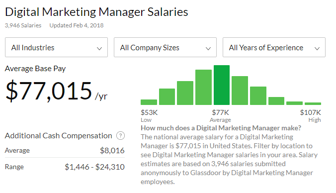 digital marketing manager salaries
