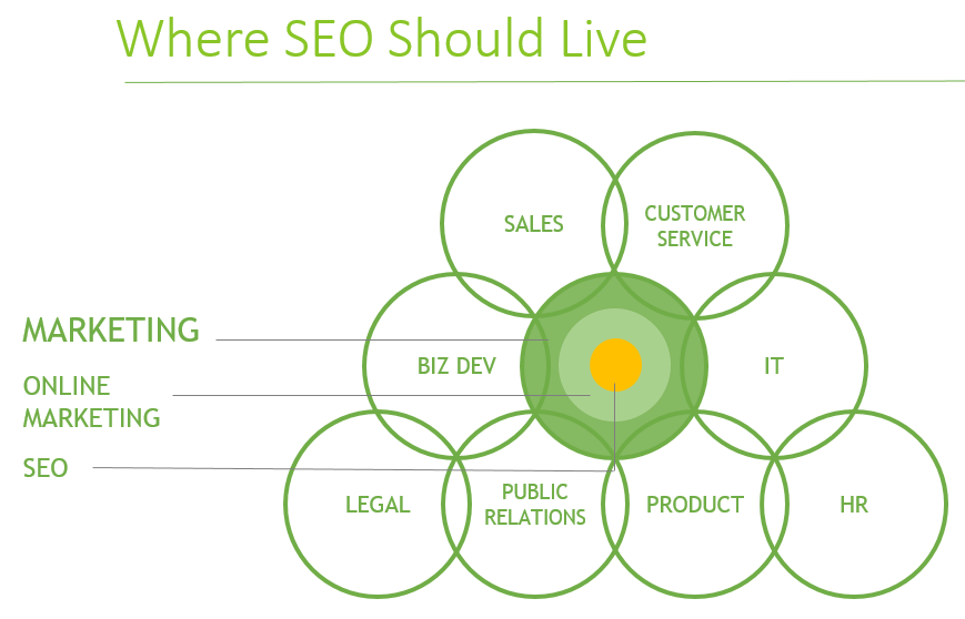 4 SEO Tasks You Should Be Doing Today, But Probably Aren't