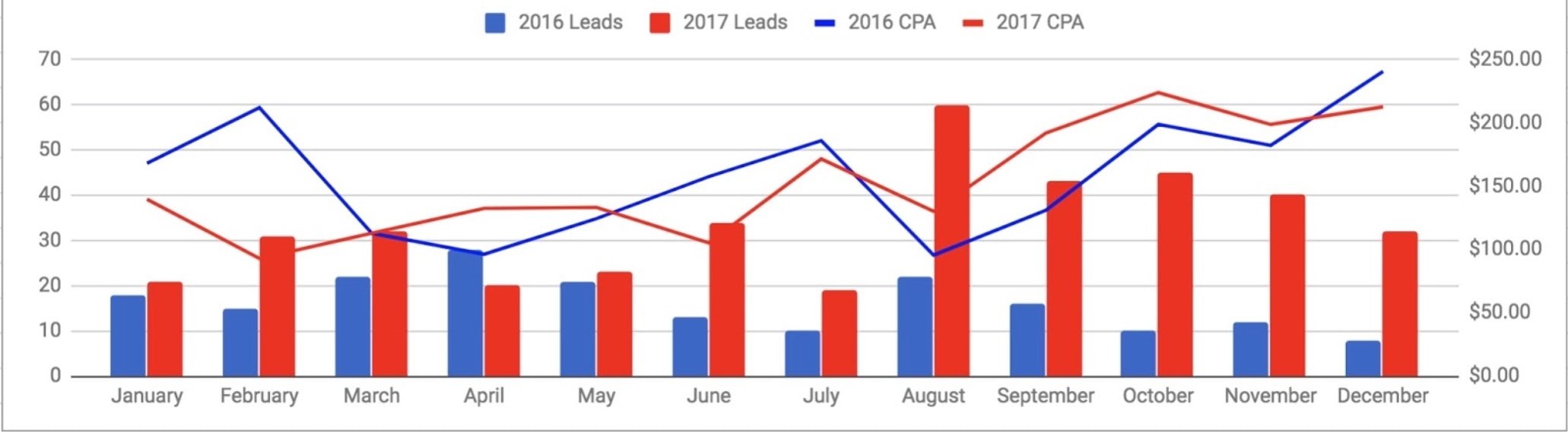 PPC takeaways - CPA