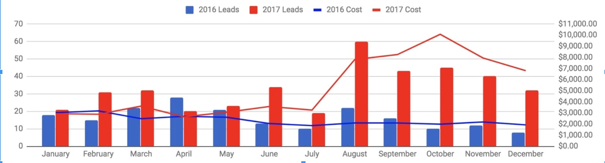 PPC takeaways - ad spend