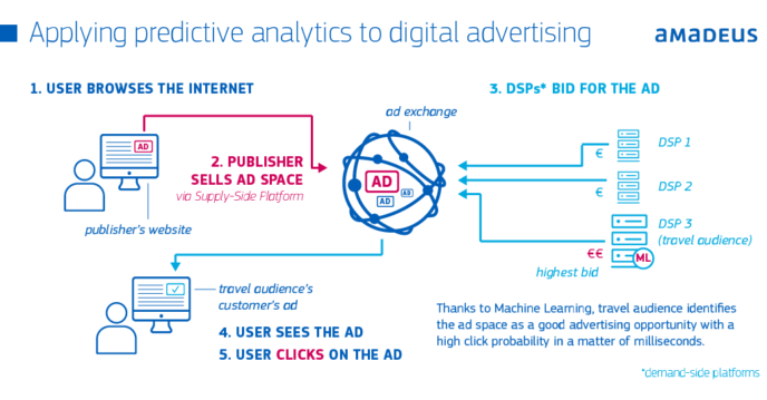 What Is Predictive Advertising & Why Do You Need It?
