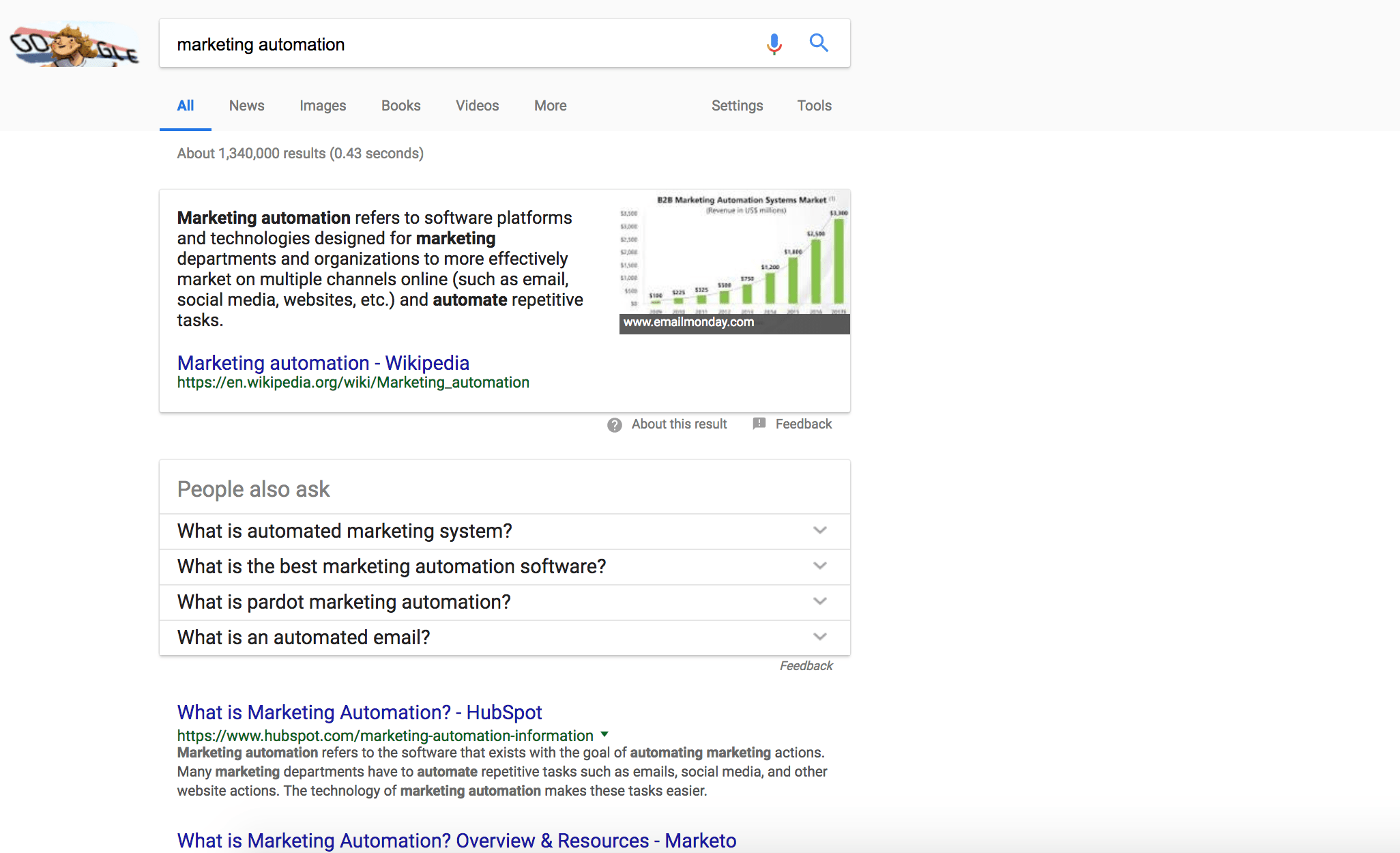 marketing-automation-serp
