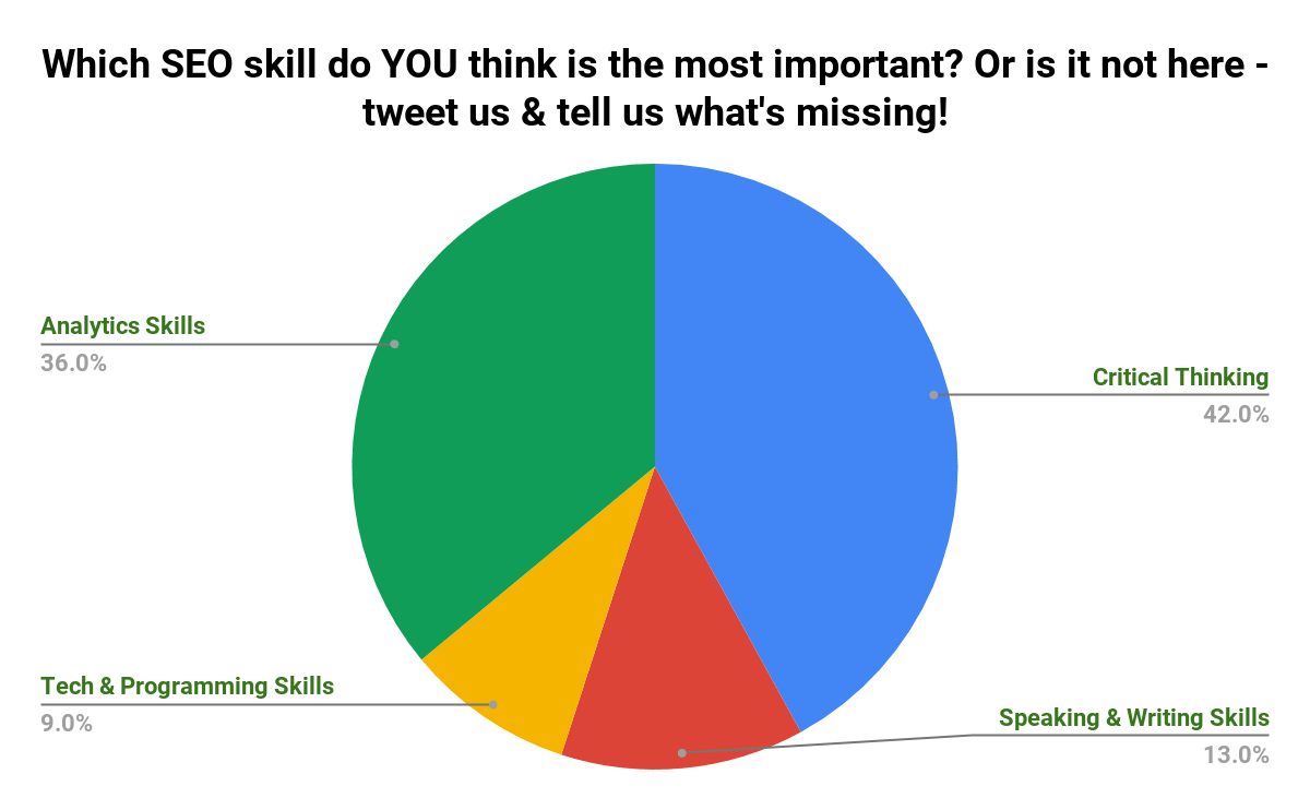 most-important-seo-skill-poll-results