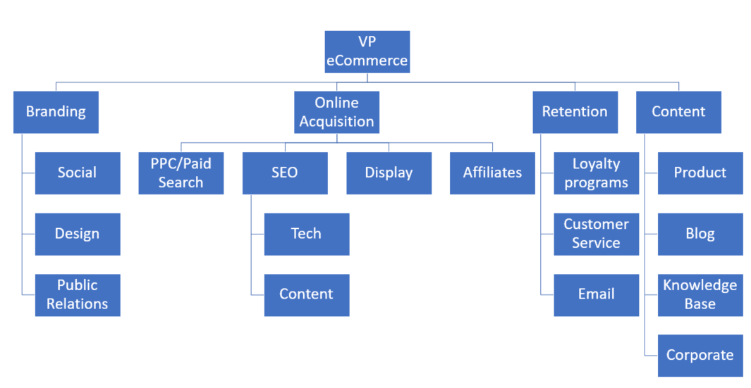 structuring-seo-team