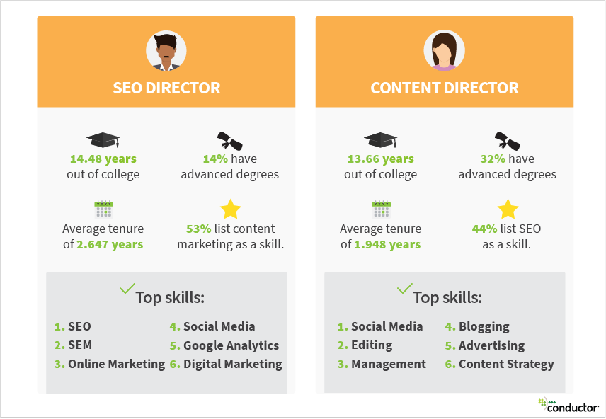 Job Demand for SEOs & Content Marketers Soars in 2018