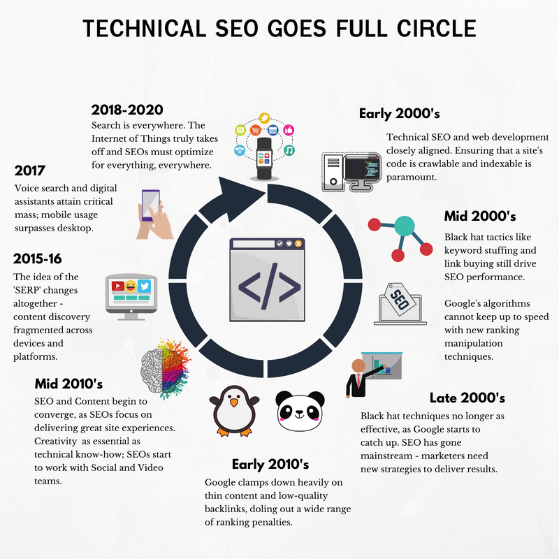 technical seo history from early 2000s to 2018