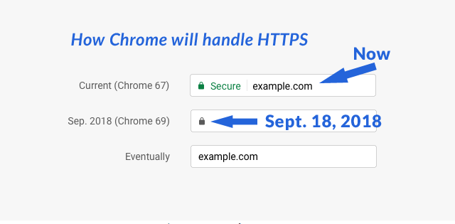 Chrome will change how it handles HTTPS secure warnings.