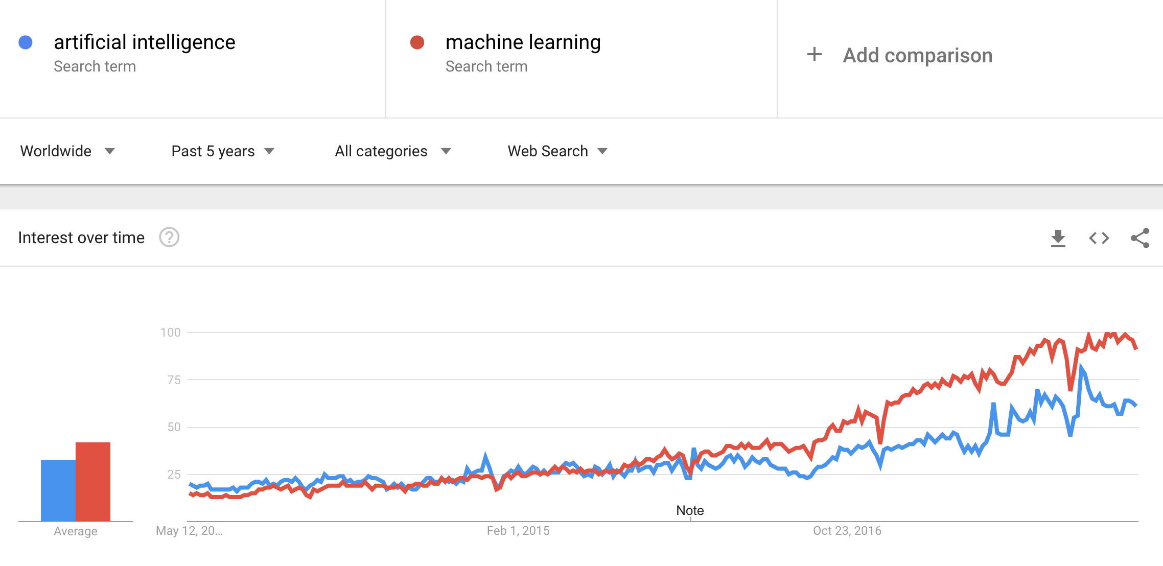 google-trends-artificial-intelligence-machine-learning