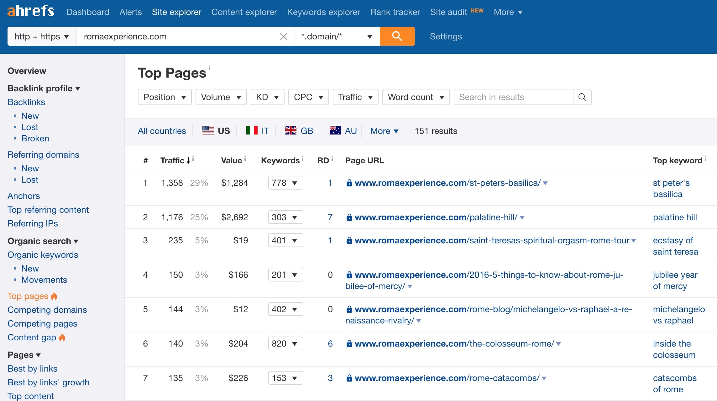 roma experience top pages